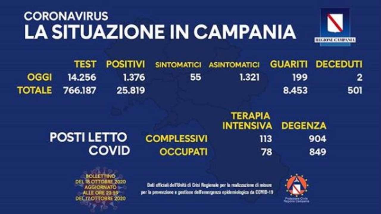 Coronavirus campania 18 ottobre
