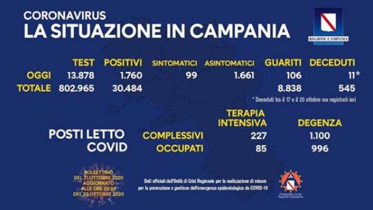 coronavirus campania bollettino 21 ottobre