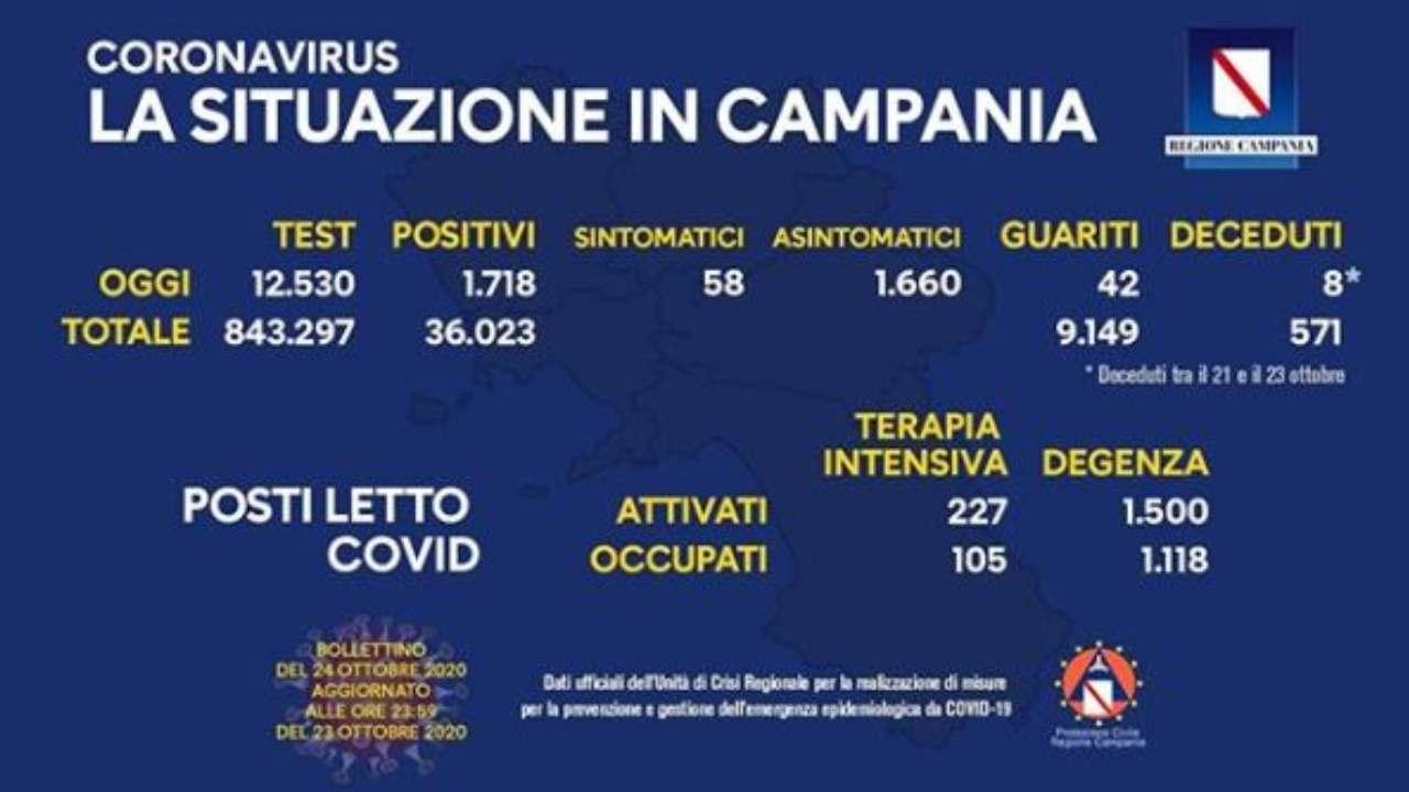 coronavirus campania bollettino 24 ottobre