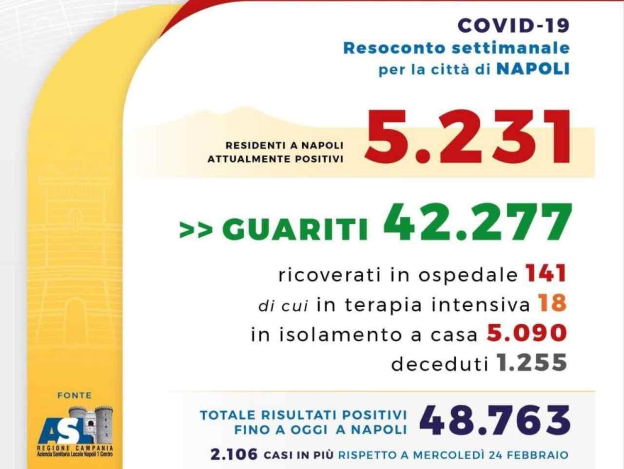 Covid Napoli zona rossa
