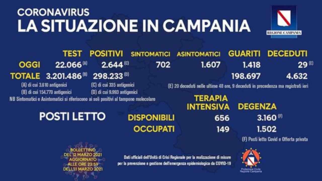 Coronavirus campania bollettino