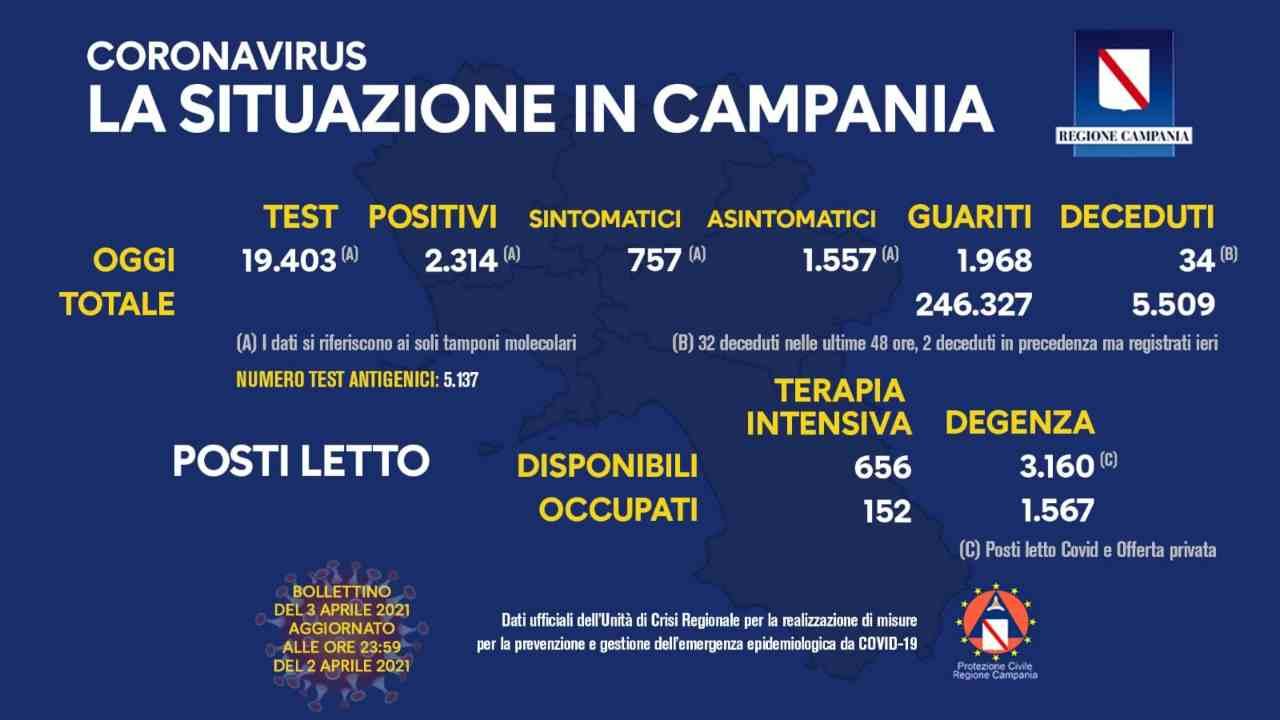 Bollettino Campania 3 aprile