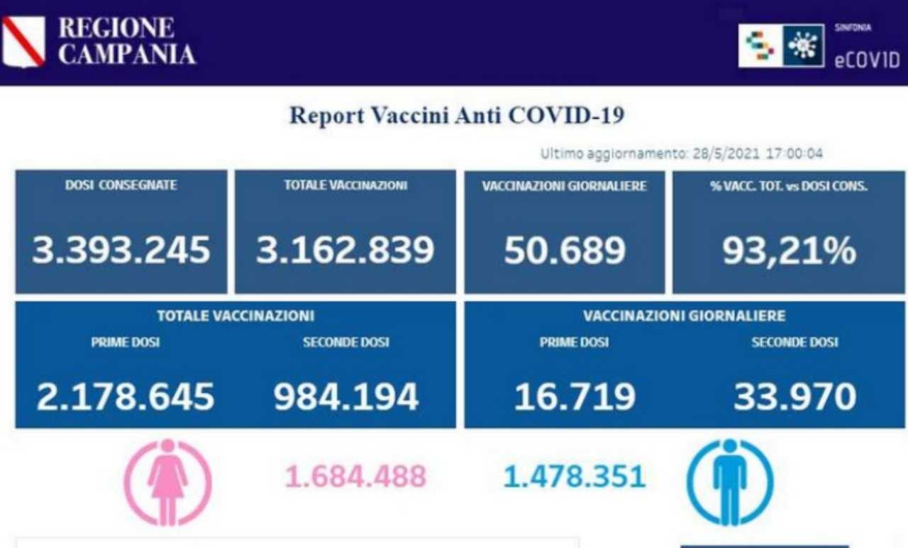 Vaccinazioni operatori turistici