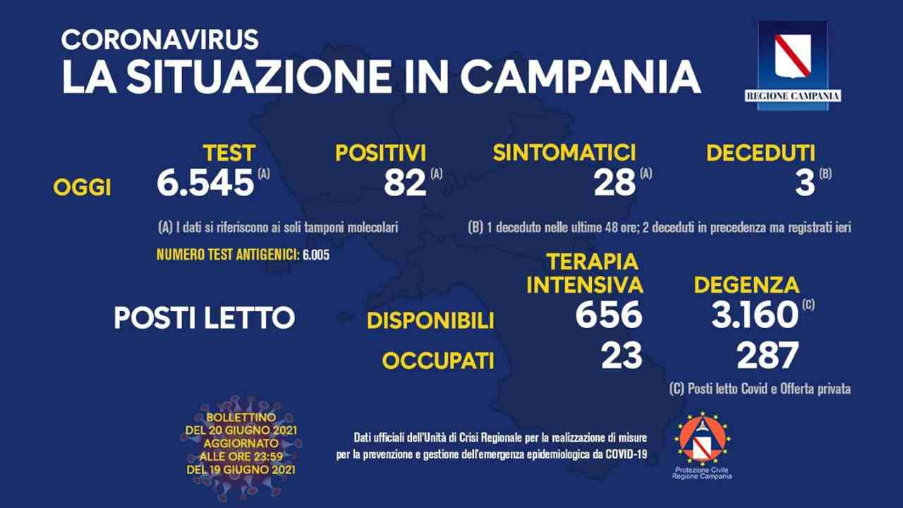 Bollettino Campania