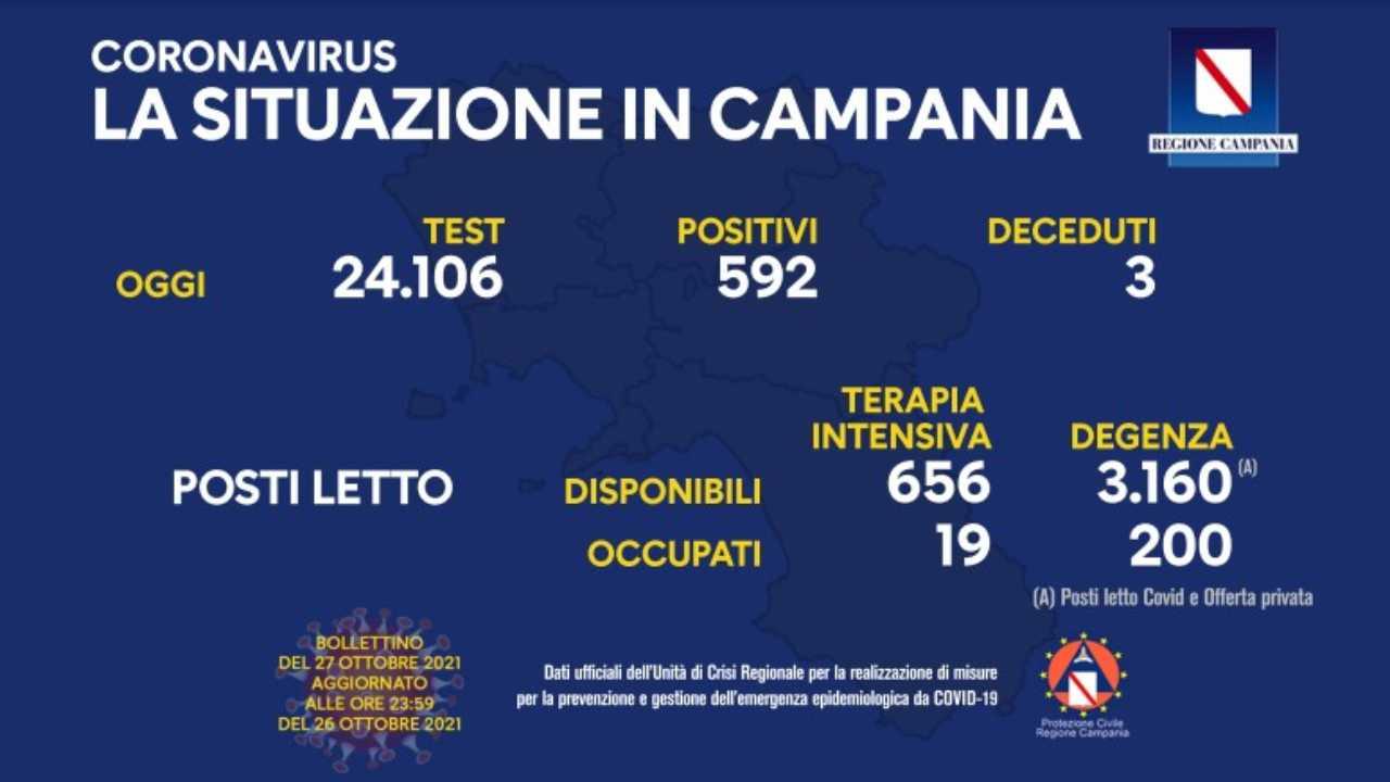 Coronavirus Campania, il bollettino Regione di oggi 27 ottobre