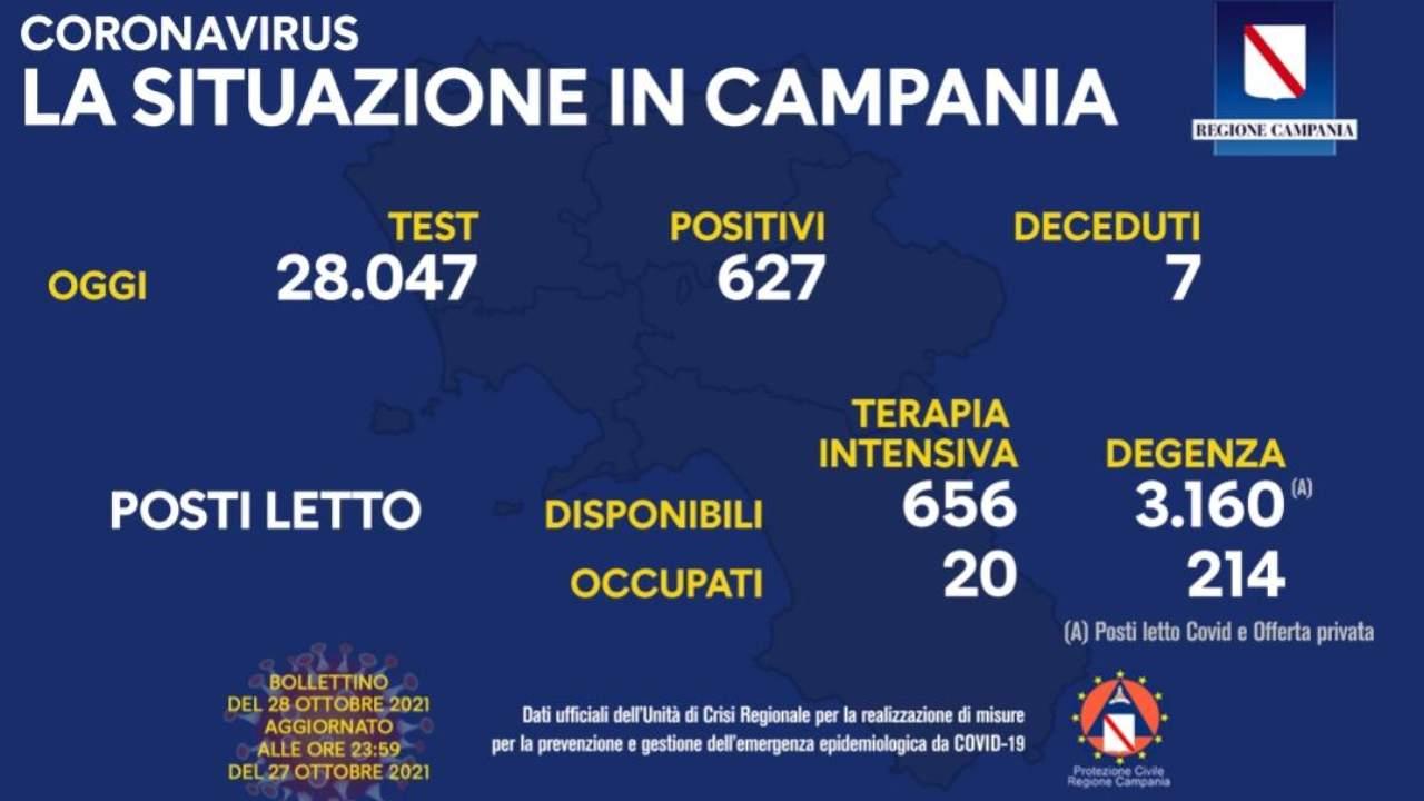 Coronavirus Campania, il bollettino Regione di oggi 28 ottobre