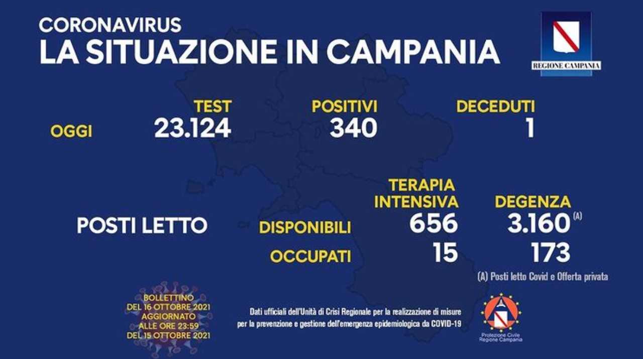 Coronavirus Campania, il bollettino Regione di oggi 16 ottobre